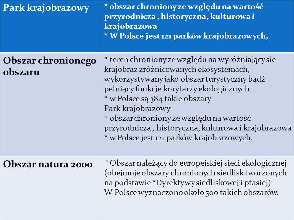 Park krajobrazowy * obszar chroniony ze względu na wartość przyrodnicza, historyczna, kulturowa i krajobrazowa * W Polsce jest 121 parków krajobrazowych, Obszar chronionego obszaru * teren chroniony ze względu na wyróżniający sie krajobraz zróżnicowanych ekosystemach, wykorzystywany jako obszar turystyczny bądź pełniący funkcje korytarzy ekologicznych * w Polsce są 384 takie obszary Park krajobrazowy * obszar chroniony ze względu na wartość przyrodnicza, historyczna, kulturowa i krajobrazowa * w Polsce jest 121 parków krajobrazowych, Obszar natura 2000 *Obszar należący do europejskiej sieci ekologicznej (obejmuje obszary chronionych siedlisk tworzonych na podstawie *Dyrektywy siedliskowej i ptasiej) W Polsce wyznaczono około 500 takich obszarów.