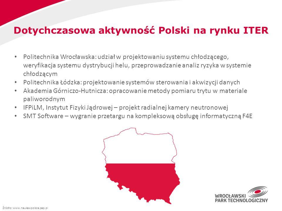 Dotychczasowa aktywność Polski na rynku ITER Politechnika Wrocławska: udział w projektowaniu systemu chłodzącego, weryfikacja systemu dystrybucji helu