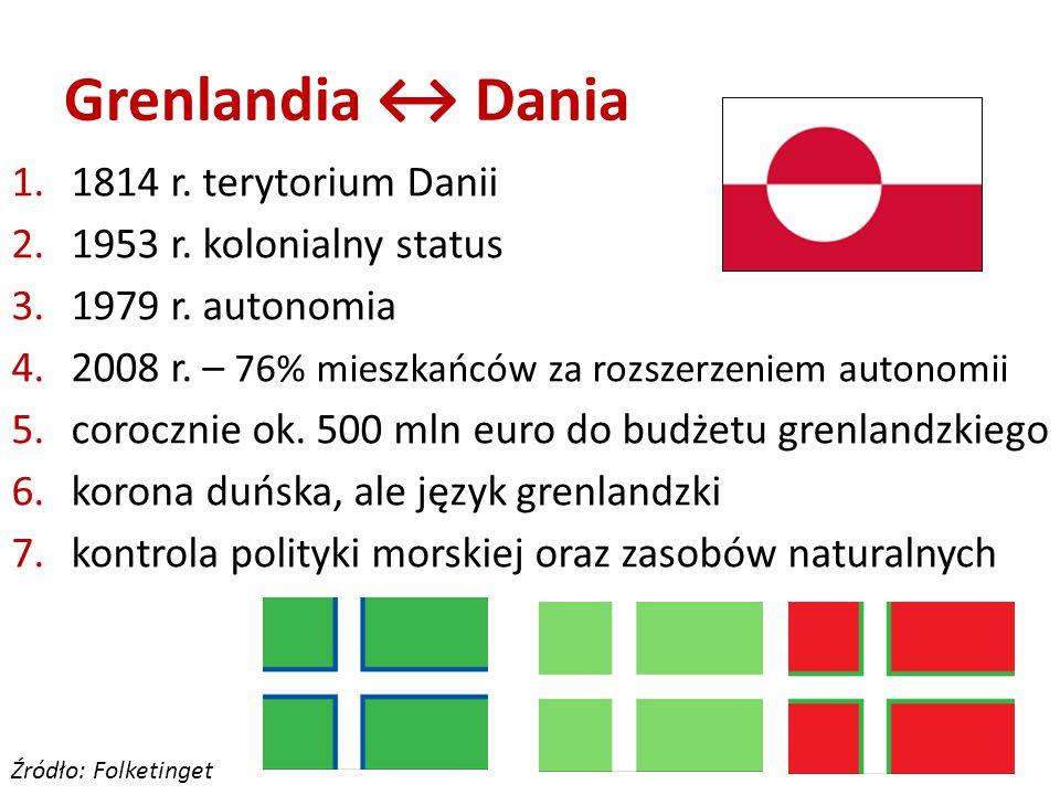 Grenlandia ↔ Dania 1.1814 r. terytorium Danii 2.1953 r.
