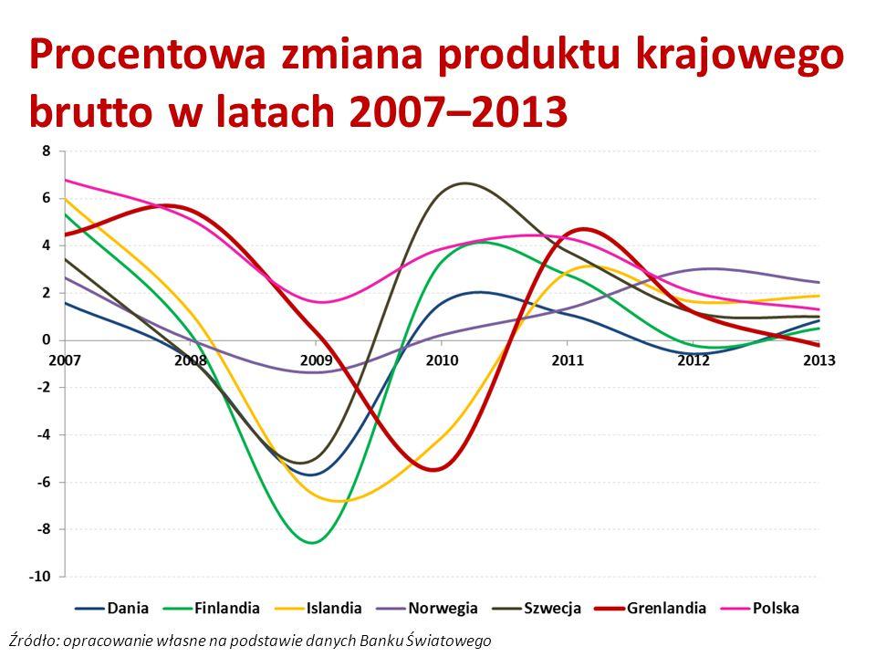 Procentowa zmiana produktu krajowego brutto w latach 2007–2013 Źródło: opracowanie własne na podstawie danych Banku Światowego