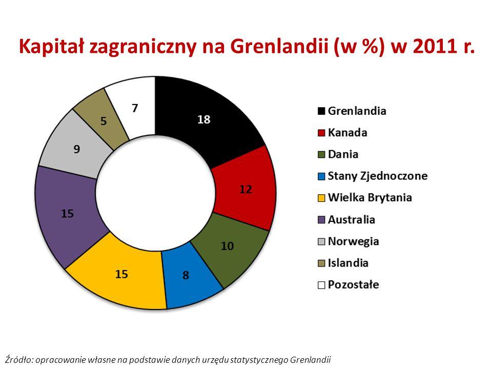 Kapitał zagraniczny na Grenlandii (w %) w 2011 r.