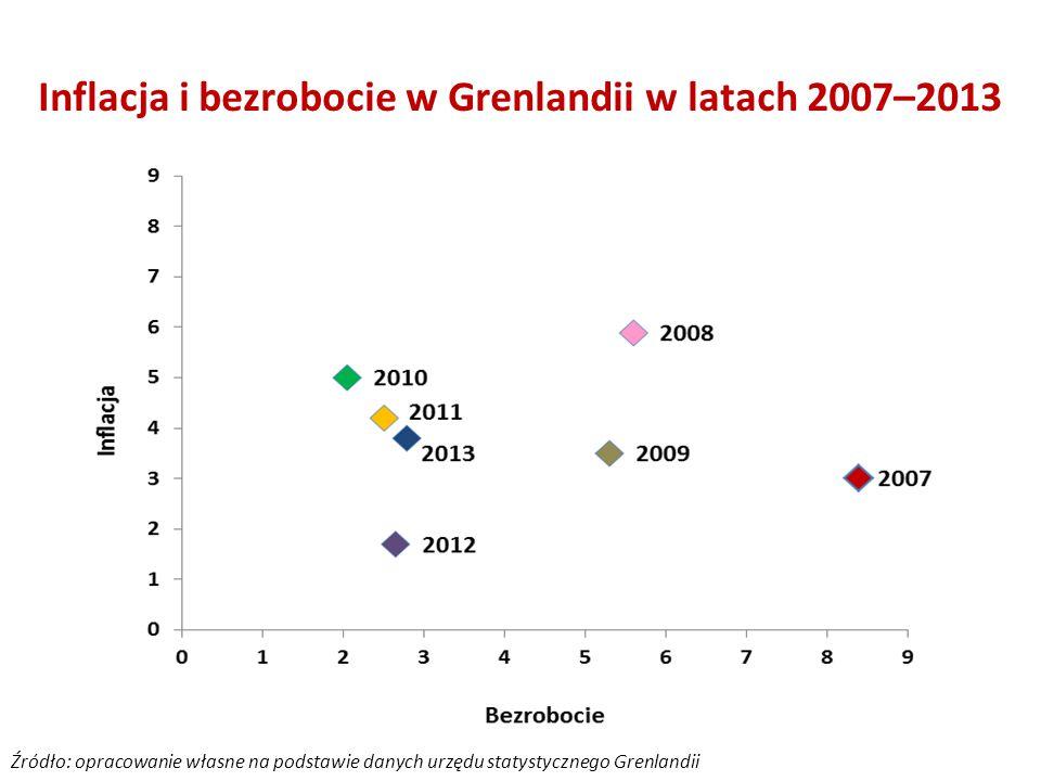 Inflacja i bezrobocie w Grenlandii w latach 2007–2013 Źródło: opracowanie własne na podstawie danych urzędu statystycznego Grenlandii