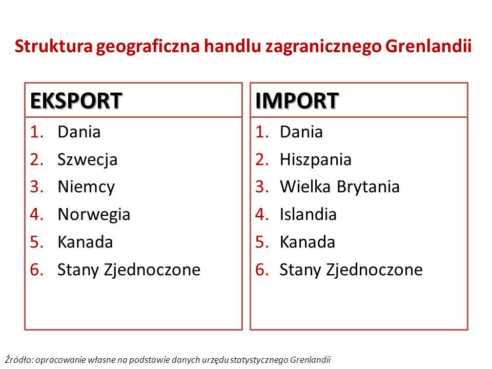 Struktura geograficzna handlu zagranicznego Grenlandii EKSPORT 1.Dania 2.Szwecja 3.Niemcy 4.Norwegia 5.Kanada 6.Stany Zjednoczone IMPORT 1.Dania 2.Hiszpania 3.Wielka Brytania 4.Islandia 5.Kanada 6.Stany Zjednoczone Źródło: opracowanie własne na podstawie danych urzędu statystycznego Grenlandii