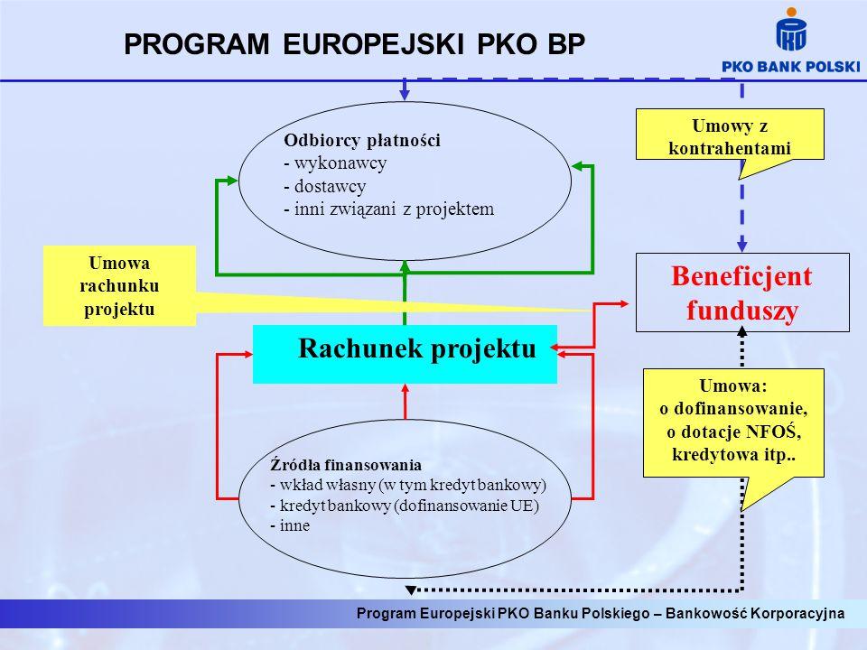 Rachunek projektu Odbiorcy płatności - wykonawcy - dostawcy - inni związani z projektem Źródła finansowania - wkład własny (w tym kredyt bankowy) - kredyt bankowy (dofinansowanie UE) - inne Beneficjent funduszy Umowy z kontrahentami Umowa rachunku projektu Umowa: o dofinansowanie, o dotacje NFOŚ, kredytowa itp..