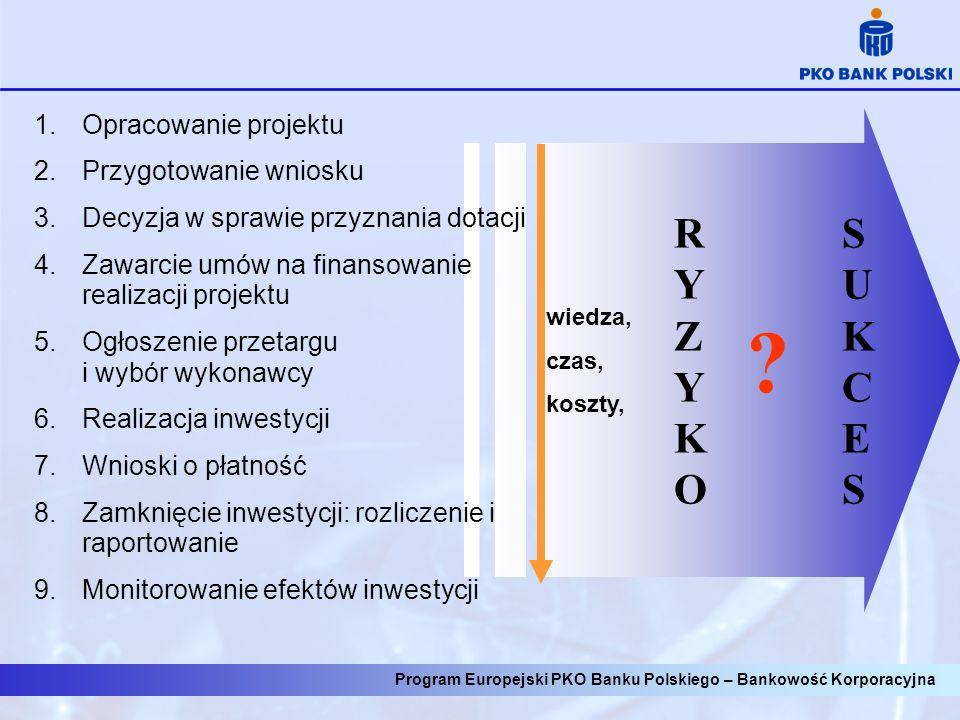 Program Europejski PKO Banku Polskiego – Bankowość Korporacyjna 1.Opracowanie projektu 2.Przygotowanie wniosku 3.Decyzja w sprawie przyznania dotacji 4.Zawarcie umów na finansowanie realizacji projektu 5.Ogłoszenie przetargu i wybór wykonawcy 6.Realizacja inwestycji 7.Wnioski o płatność 8.Zamknięcie inwestycji: rozliczenie i raportowanie 9.Monitorowanie efektów inwestycji wiedza, czas, koszty, RYZYKORYZYKO SUKCESSUKCES
