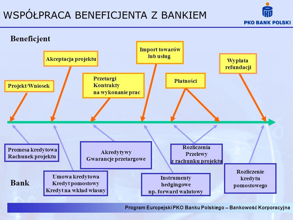 Przebieg współpracy pomiędzy beneficjentem a PKO BP S.A.