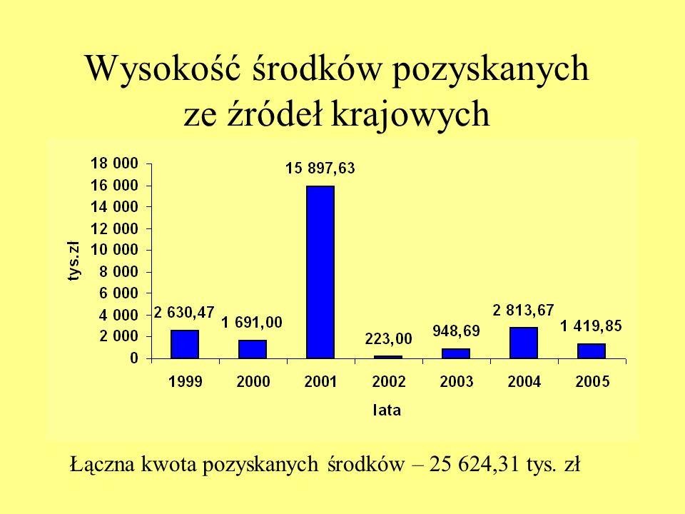 Wysokość środków pozyskanych ze źródeł krajowych Łączna kwota pozyskanych środków – 25 624,31 tys. zł