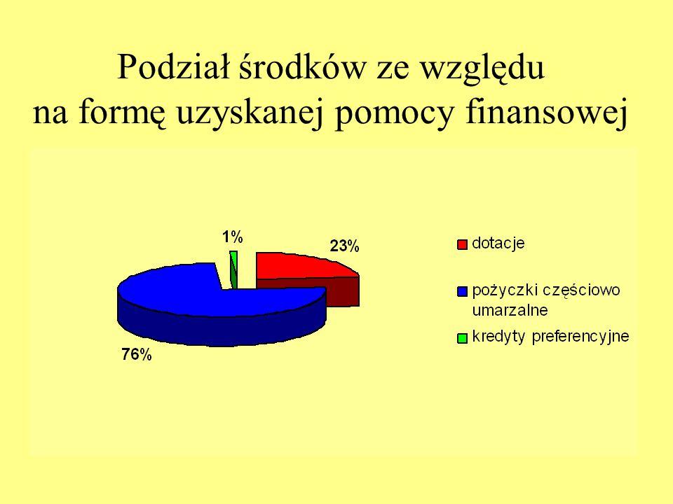 Podział środków ze względu na formę uzyskanej pomocy finansowej