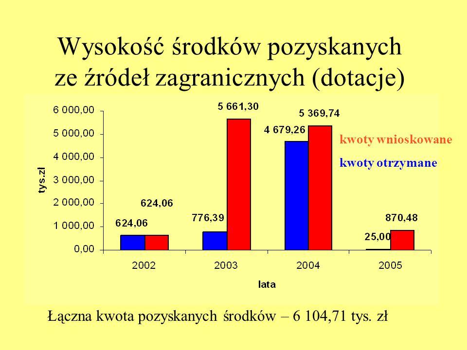 Wysokość środków pozyskanych ze źródeł zagranicznych (dotacje) Łączna kwota pozyskanych środków – 6 104,71 tys. zł kwoty wnioskowane kwoty otrzymane