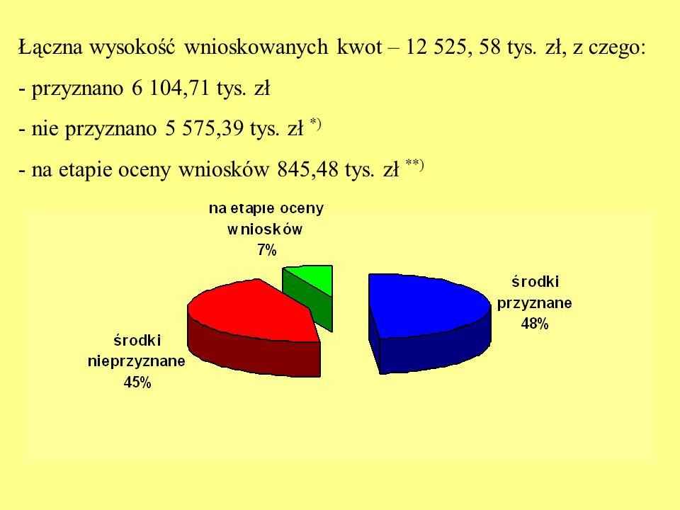 Łączna wysokość wnioskowanych kwot – 12 525, 58 tys. zł, z czego: - przyznano 6 104,71 tys. zł - nie przyznano 5 575,39 tys. zł *) - na etapie oceny w