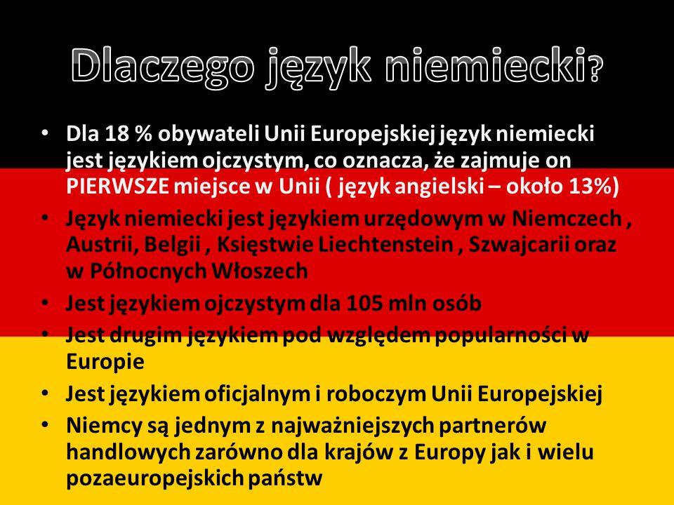 Dla 18 % obywateli Unii Europejskiej język niemiecki jest językiem ojczystym, co oznacza, że zajmuje on PIERWSZE miejsce w Unii ( język angielski – około 13%) Język niemiecki jest językiem urzędowym w Niemczech, Austrii, Belgii, Księstwie Liechtenstein, Szwajcarii oraz w Północnych Włoszech Jest językiem ojczystym dla 105 mln osób Jest drugim językiem pod względem popularności w Europie Jest językiem oficjalnym i roboczym Unii Europejskiej Niemcy są jednym z najważniejszych partnerów handlowych zarówno dla krajów z Europy jak i wielu pozaeuropejskich państw