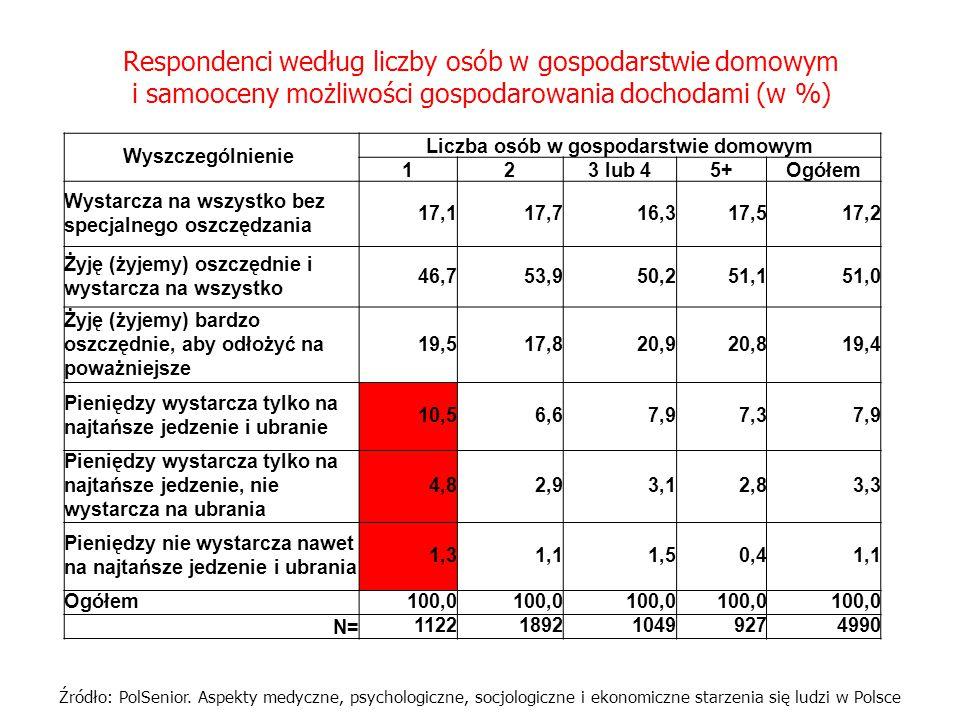 Respondenci według liczby osób w gospodarstwie domowym i samooceny możliwości gospodarowania dochodami (w %) Wyszczególnienie Liczba osób w gospodarst
