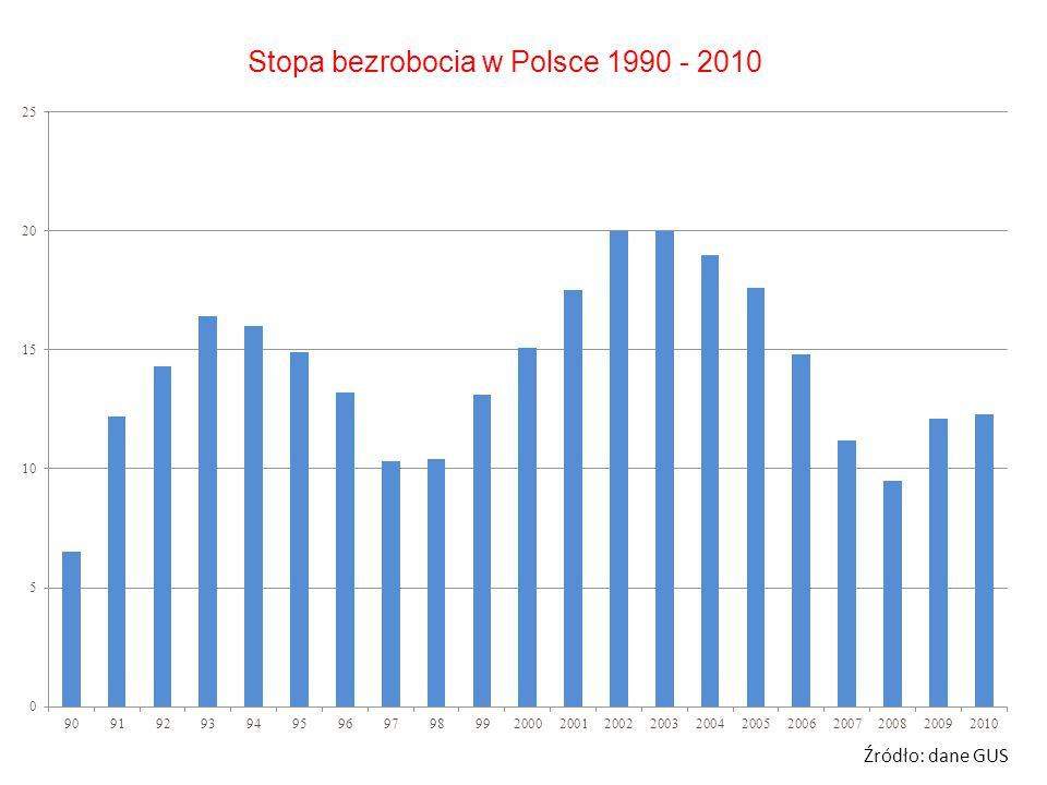 Stopa bezrobocia w Polsce 1990 - 2010 Źródło: dane GUS