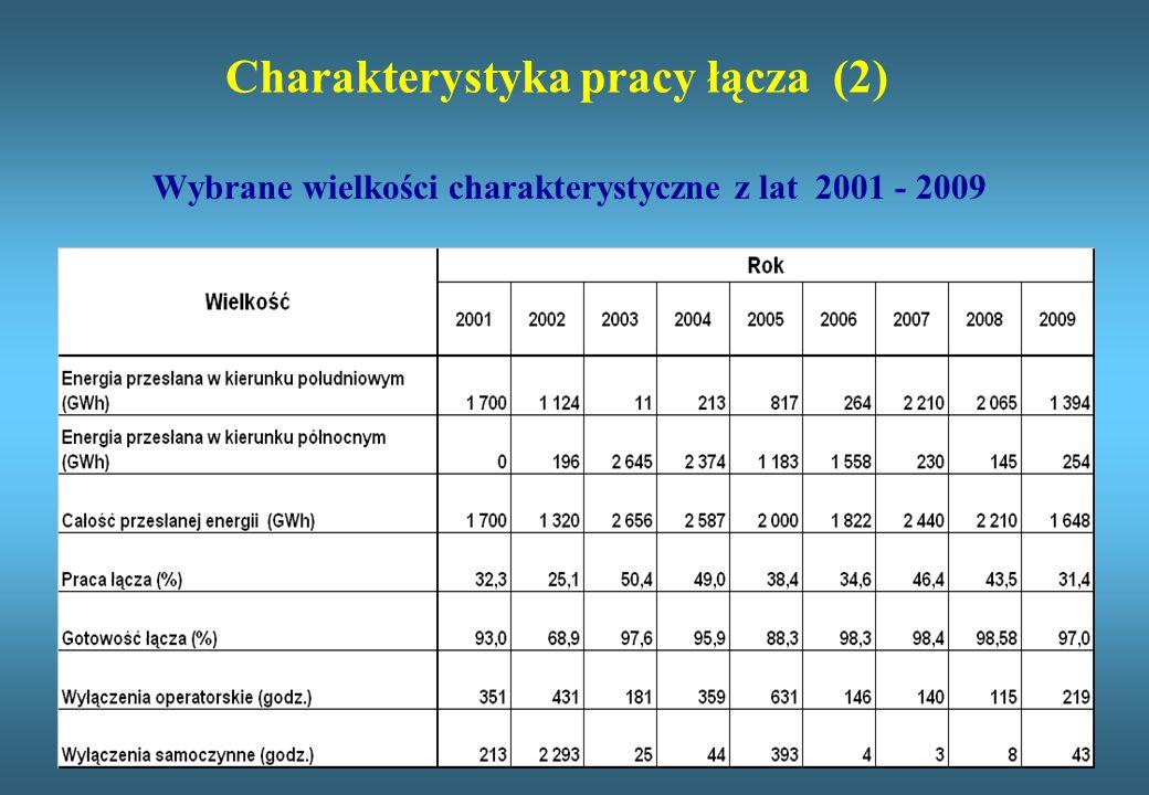 Charakterystyka pracy łącza (2) Wybrane wielkości charakterystyczne z lat 2001 - 2009