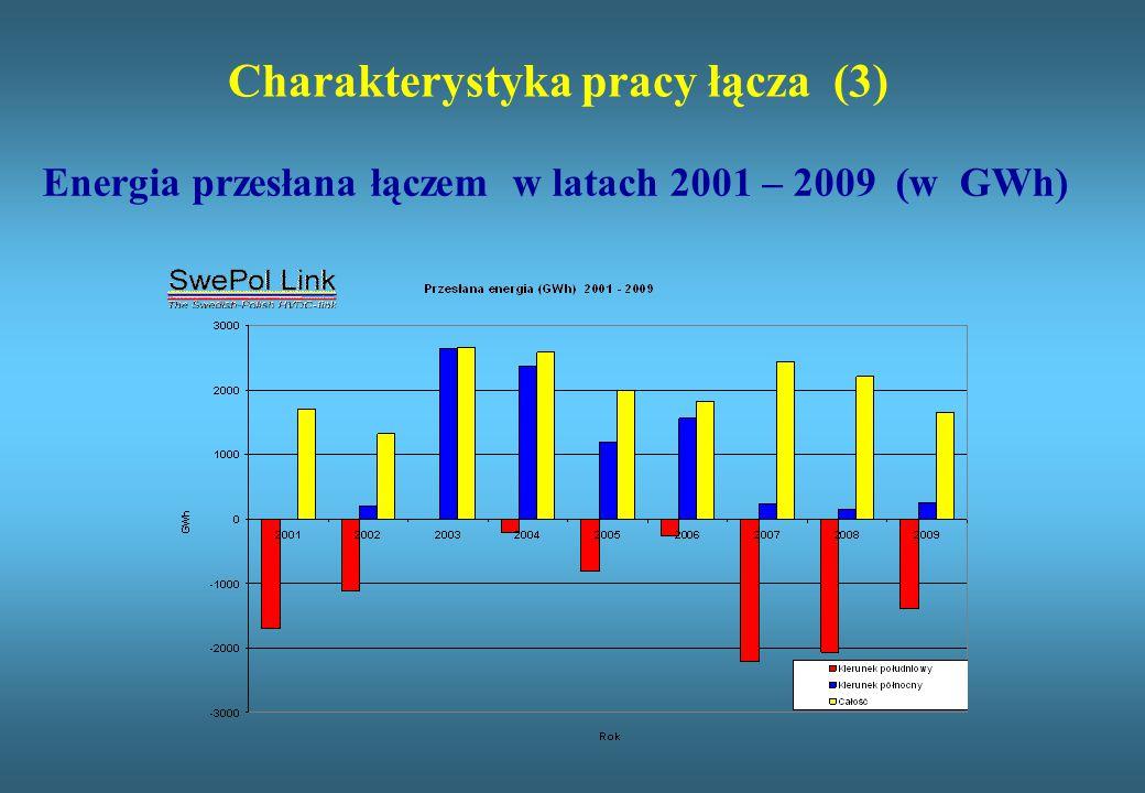 Charakterystyka pracy łącza (3) Energia przesłana łączem w latach 2001 – 2009 (w GWh)