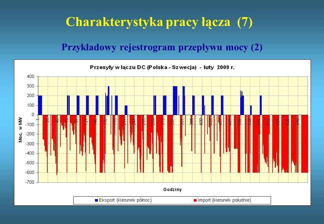Charakterystyka pracy łącza (7) Przykładowy rejestrogram przepływu mocy (2)