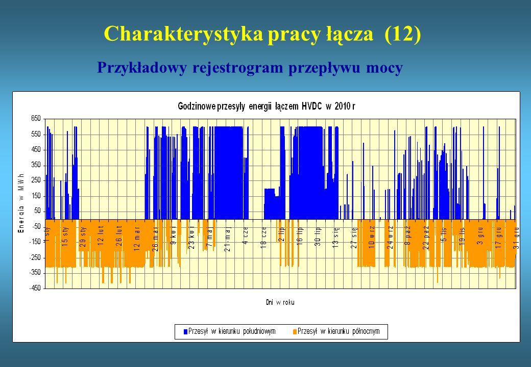 Charakterystyka pracy łącza (12) Przykładowy rejestrogram przepływu mocy