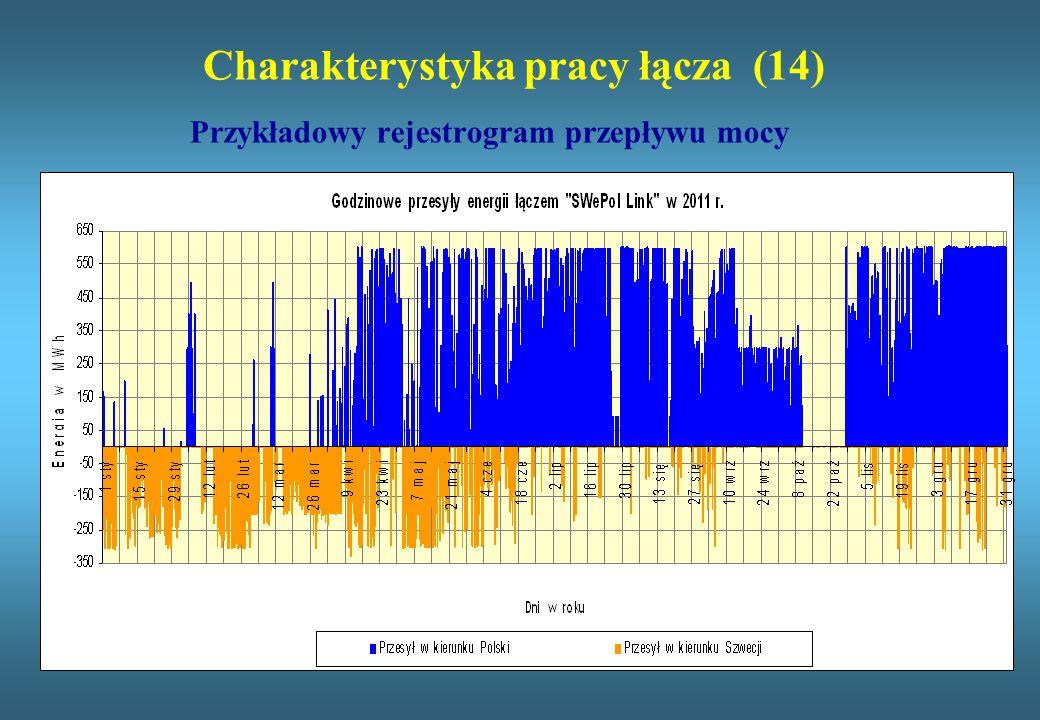 Charakterystyka pracy łącza (14) Przykładowy rejestrogram przepływu mocy