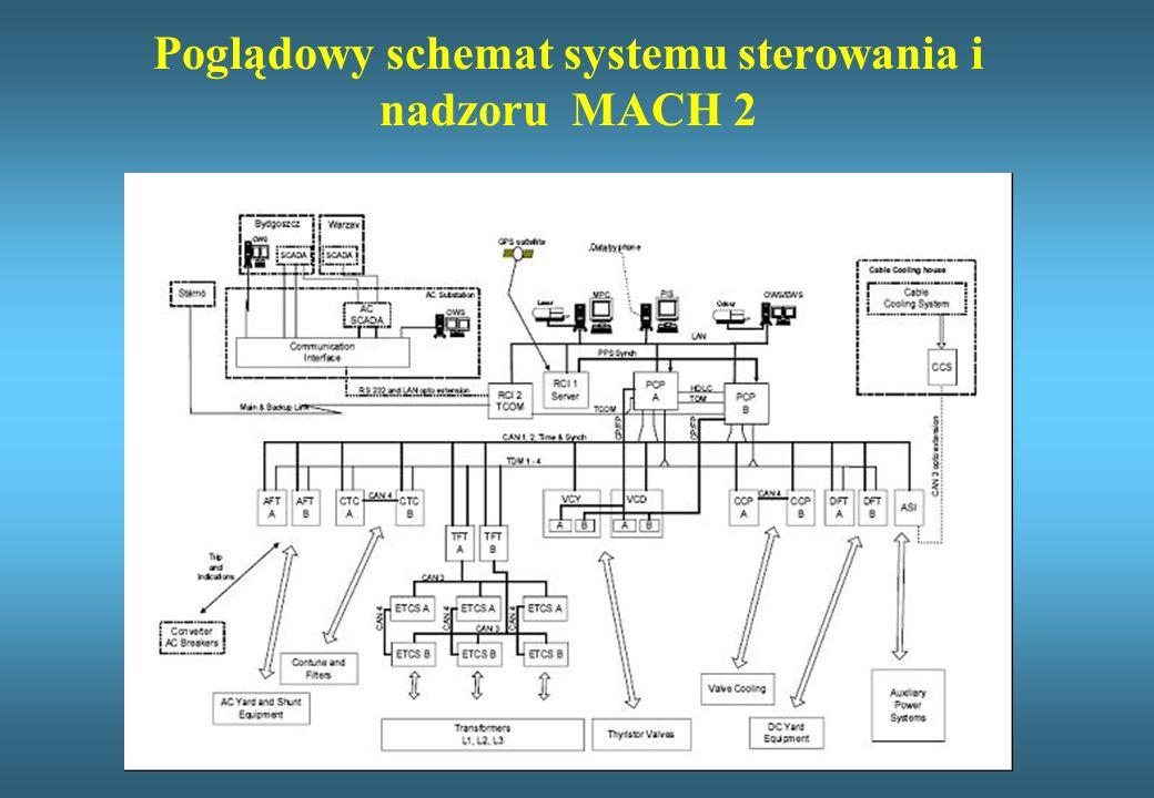 Poglądowy schemat systemu sterowania i nadzoru MACH 2
