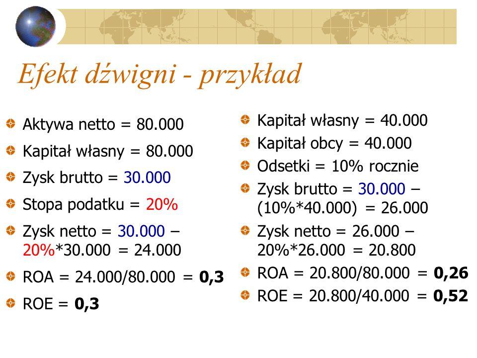 Efekt dźwigni - przykład Aktywa netto = 80.000 Kapitał własny = 80.000 Zysk brutto = 30.000 Stopa podatku = 20% Zysk netto = 30.000 – 20%*30.000 = 24.000 ROA = 24.000/80.000 = 0,3 ROE = 0,3 Kapitał własny = 40.000 Kapitał obcy = 40.000 Odsetki = 10% rocznie Zysk brutto = 30.000 – (10%*40.000) = 26.000 Zysk netto = 26.000 – 20%*26.000 = 20.800 ROA = 20.800/80.000 = 0,26 ROE = 20.800/40.000 = 0,52