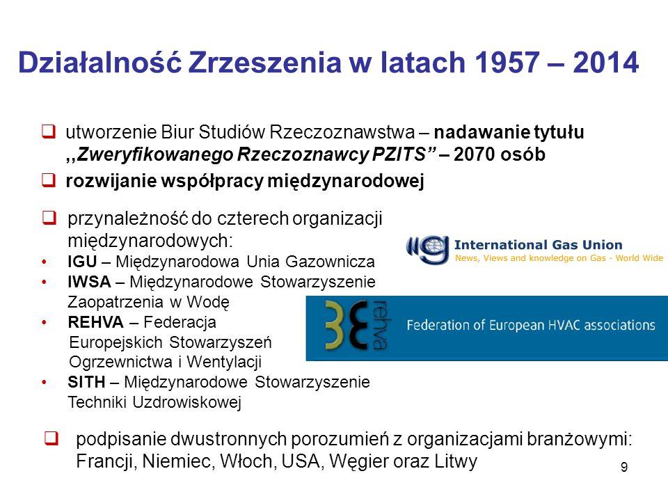 9 Działalność Zrzeszenia w latach 1957 – 2014  utworzenie Biur Studiów Rzeczoznawstwa – nadawanie tytułu,,Zweryfikowanego Rzeczoznawcy PZITS – 2070 osób  rozwijanie współpracy międzynarodowej  przynależność do czterech organizacji międzynarodowych: IGU – Międzynarodowa Unia Gazownicza IWSA – Międzynarodowe Stowarzyszenie Zaopatrzenia w Wodę REHVA – Federacja Europejskich Stowarzyszeń Ogrzewnictwa i Wentylacji SITH – Międzynarodowe Stowarzyszenie Techniki Uzdrowiskowej  podpisanie dwustronnych porozumień z organizacjami branżowymi: Francji, Niemiec, Włoch, USA, Węgier oraz Litwy