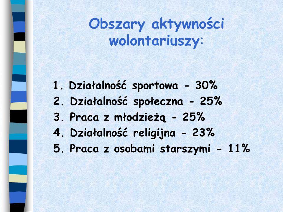 Obszary aktywności wolontariuszy: 1.Działalność sportowa - 30% 2.