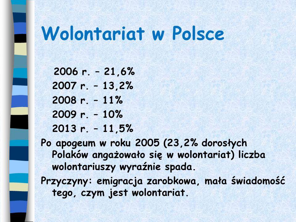 Dane dotyczące wolontariatu w Polsce - systematyczny wzrost liczby wolontariuszy 2001 r. - 10% dorosłych Polaków 2002 r. - 11,1% 2003 r. - 17,7% 2004
