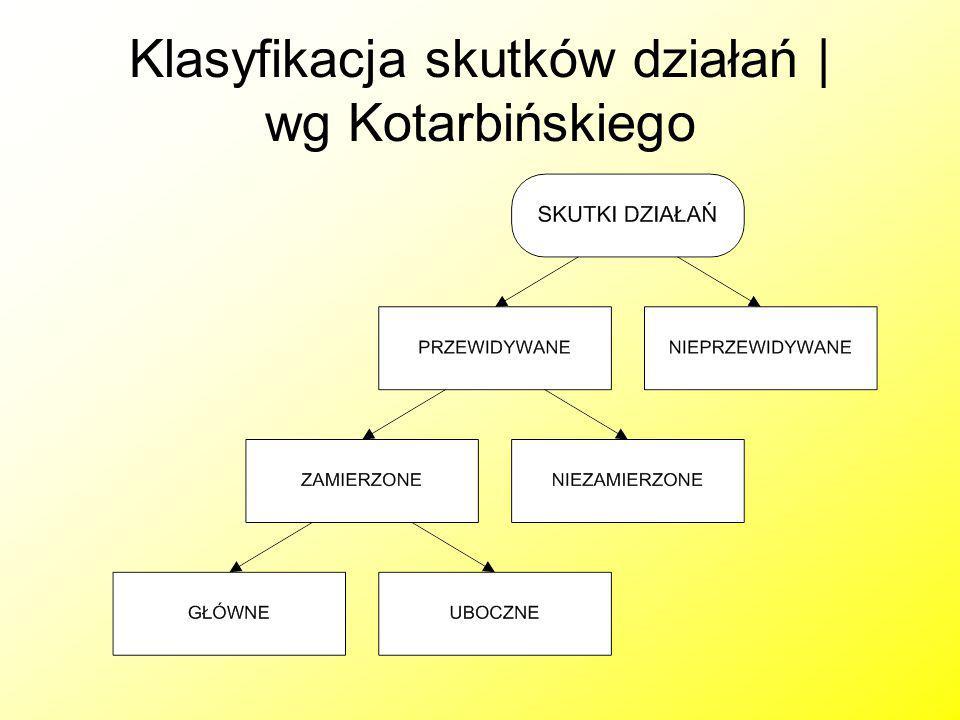 Klasyfikacja skutków działań | wg Kotarbińskiego
