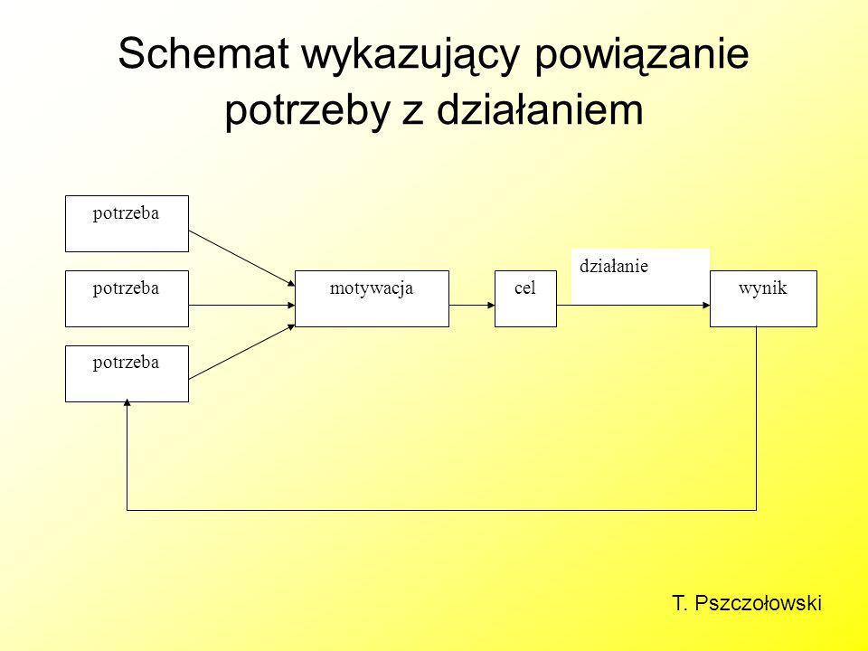 Schemat wykazujący powiązanie potrzeby z działaniem działanie potrzeba motywacjacelwynik T. Pszczołowski