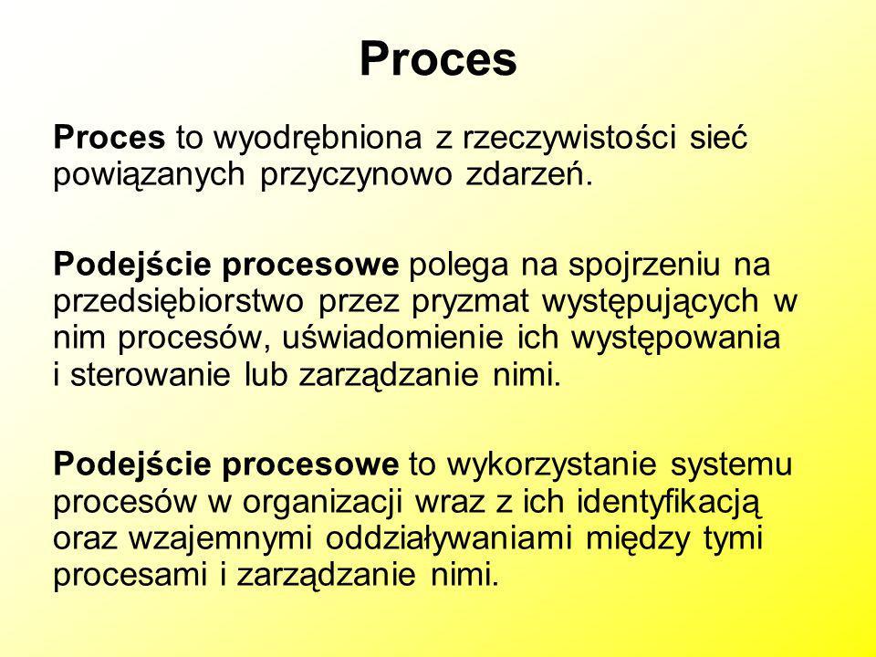 Proces Proces to wyodrębniona z rzeczywistości sieć powiązanych przyczynowo zdarzeń. Podejście procesowe polega na spojrzeniu na przedsiębiorstwo prze