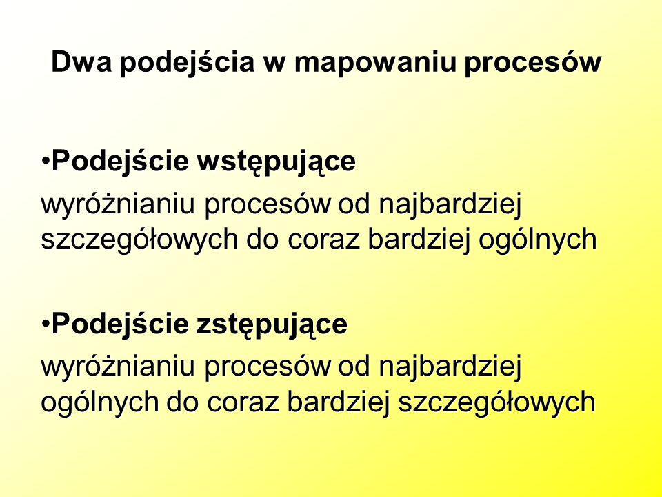 Dwa podejścia w mapowaniu procesów Podejście wstępującePodejście wstępujące wyróżnianiu procesów od najbardziej szczegółowych do coraz bardziej ogólny