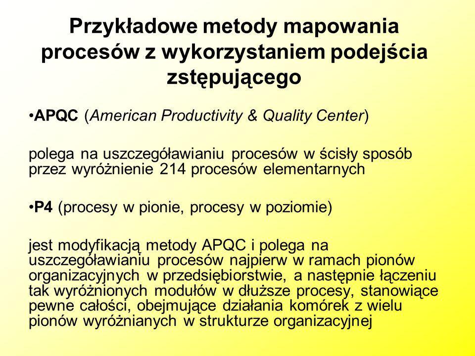 Przykładowe metody mapowania procesów z wykorzystaniem podejścia zstępującego APQC (American Productivity & Quality Center) polega na uszczegóławianiu