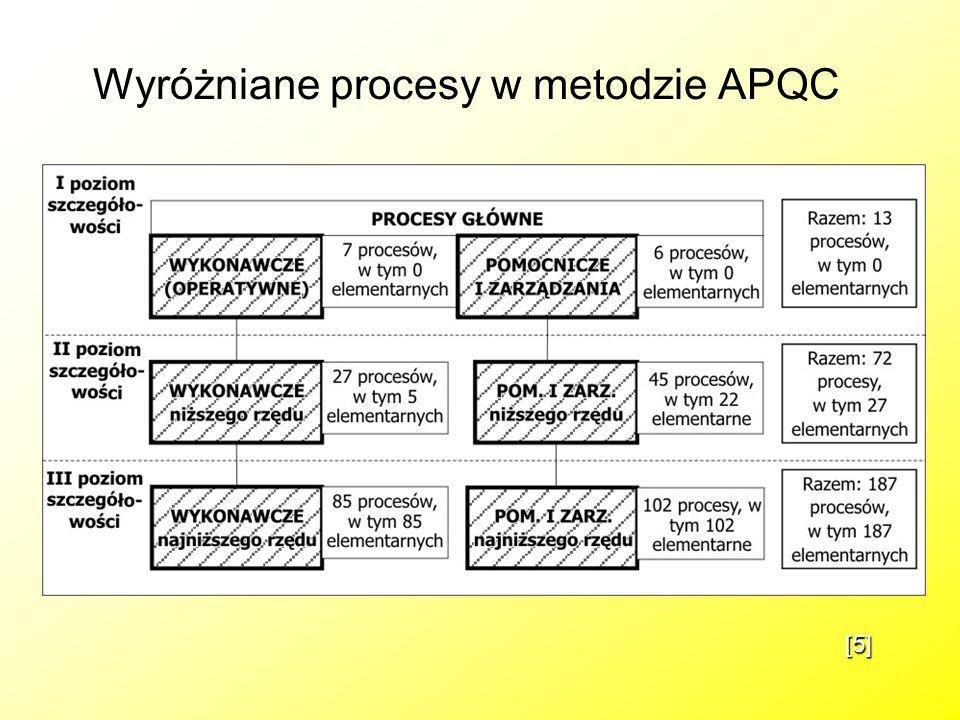 Wyróżniane procesy w metodzie APQC [5]