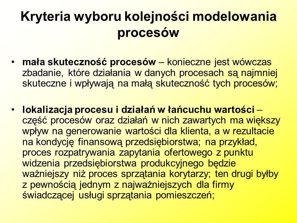 Kryteria wyboru kolejności modelowania procesów mała skuteczność procesów – konieczne jest wówczas zbadanie, które działania w danych procesach są naj