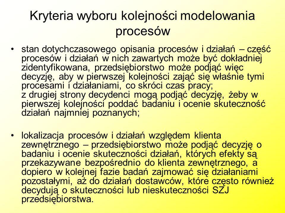 Kryteria wyboru kolejności modelowania procesów stan dotychczasowego opisania procesów i działań – część procesów i działań w nich zawartych może być