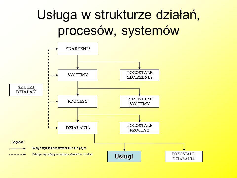 Usługa w strukturze działań, procesów, systemów Usługi POZOSTAŁE DZIAŁANIA