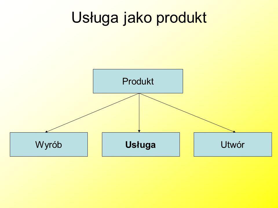 Usługa jako produkt Produkt WyróbUsługaUtwór