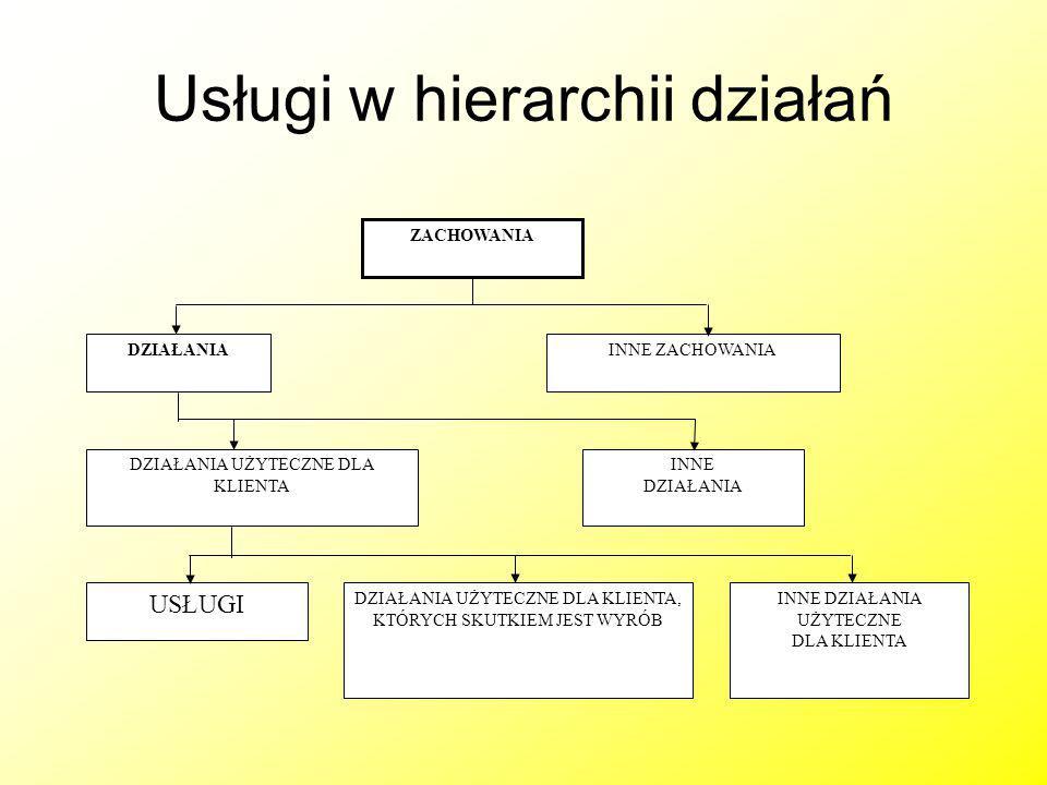 Usługi w hierarchii działań ZACHOWANIA DZIAŁANIAINNE ZACHOWANIA DZIAŁANIA UŻYTECZNE DLA KLIENTA INNE DZIAŁANIA USŁUGI INNE DZIAŁANIA UŻYTECZNE DLA KLI
