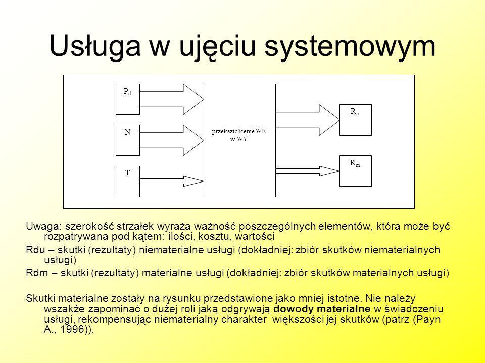 Usługa w ujęciu systemowym Uwaga: szerokość strzałek wyraża ważność poszczególnych elementów, która może być rozpatrywana pod kątem: ilości, kosztu, w