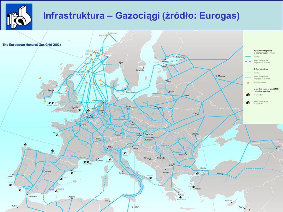 10 Polska Izba Przemysłu Chemicznego Infrastruktura – Gazociągi (źródło: Eurogas)