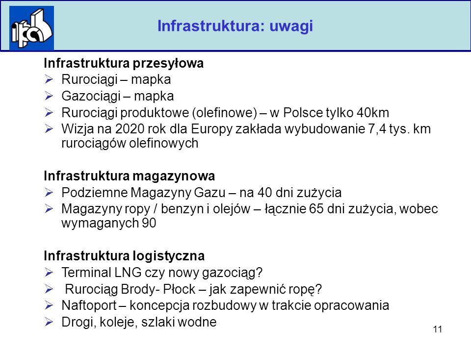 11 Polska Izba Przemysłu Chemicznego Infrastruktura: uwagi Infrastruktura przesyłowa  Rurociągi – mapka  Gazociągi – mapka  Rurociągi produktowe (olefinowe) – w Polsce tylko 40km  Wizja na 2020 rok dla Europy zakłada wybudowanie 7,4 tys.