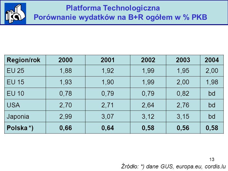 13 Platforma Technologiczna Porównanie wydatków na B+R ogółem w % PKB Region/rok20002001200220032004 EU 251,881,921,991,952,00 EU 151,931,901,992,001,98 EU 100,780,79 0,82bd USA2,702,712,642,76bd Japonia2,993,073,123,15bd Polska *)0,660,640,580,560,58 Źródło: *) dane GUS, europa.eu, cordis.lu
