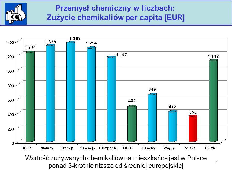 4 Polska Izba Przemysłu Chemicznego Przemysł chemiczny w liczbach: Zużycie chemikaliów per capita [EUR] Wartość zużywanych chemikaliów na mieszkańca jest w Polsce ponad 3-krotnie niższa od średniej europejskiej