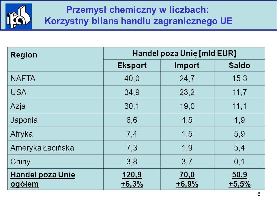 6 Polska Izba Przemysłu Chemicznego Przemysł chemiczny w liczbach: Korzystny bilans handlu zagranicznego UE Region Handel poza Unię [mld EUR] EksportImportSaldo NAFTA40,024,715,3 USA34,923,211,7 Azja30,119,011,1 Japonia6,64,51,9 Afryka7,41,55,9 Ameryka Łacińska7,31,95,4 Chiny3,83,70,1 Handel poza Unię ogółem 120,9 +6,3% 70,0 +6,9% 50,9 +5,5%