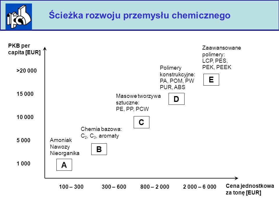 7 PKB per capita [EUR] Ścieżka rozwoju przemysłu chemicznego A E D C B >20 000 15 000 10 000 5 000 1 000 Cena jednostkowa za tonę [EUR] 100 – 300300 – 600800 – 2 0002 000 – 6 000 Amoniak Nawozy Nieorganika Chemia bazowa: C 2, C 3, aromaty Masowe tworzywa sztuczne: PE, PP, PCW Polimery konstrukcyjne: PA, POM, PW PUR, ABS Zaawansowane polimery: LCP, PES, PEK, PEEK