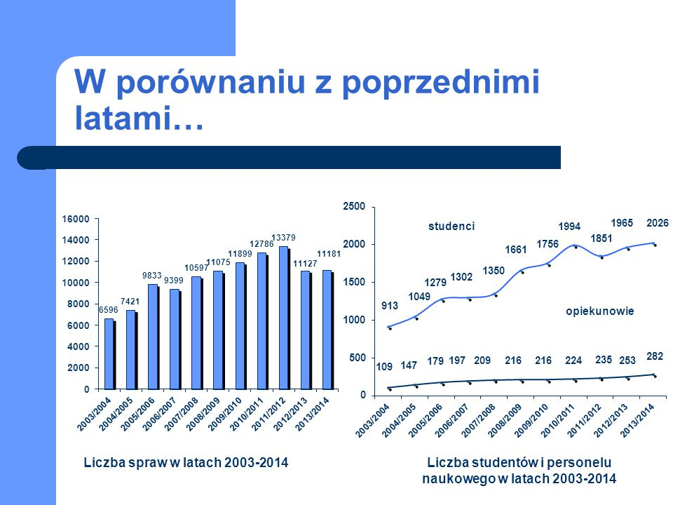 W porównaniu z poprzednimi latami… Liczba spraw w latach 2003-2014Liczba studentów i personelu naukowego w latach 2003-2014 studenci opiekunowie