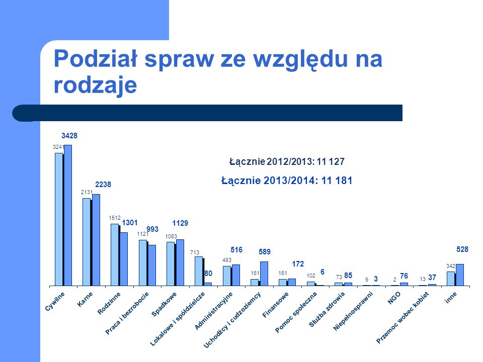 Podział spraw ze względu na rodzaje Łącznie 2012/2013: 11 127 Łącznie 2013/2014: 11 181