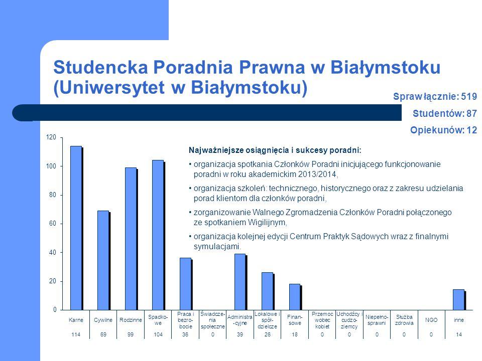 Studencka Poradnia Prawna w Białymstoku (Uniwersytet w Białymstoku) Spraw łącznie: 519 Studentów: 87 Opiekunów: 12 Najważniejsze osiągnięcia i sukcesy