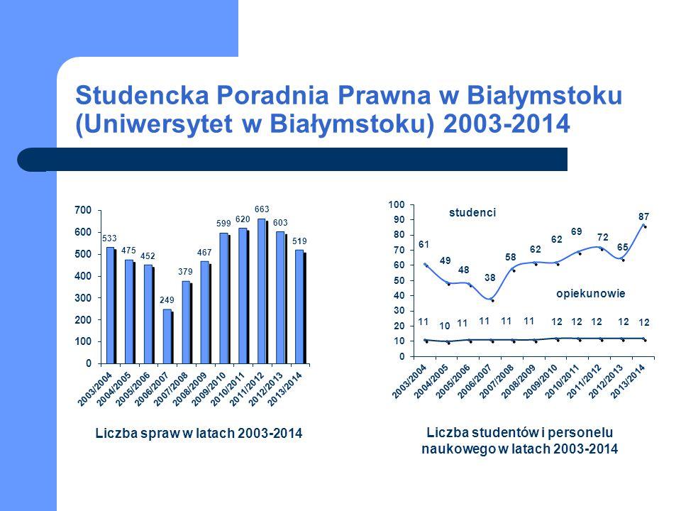 Studencka Poradnia Prawna w Białymstoku (Uniwersytet w Białymstoku) 2003-2014 Liczba spraw w latach 2003-2014 Liczba studentów i personelu naukowego w