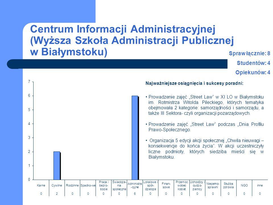 Centrum Informacji Administracyjnej (Wyższa Szkoła Administracji Publicznej w Białymstoku) Spraw łącznie: 8 Studentów: 4 Opiekunów: 4 Najważniejsze os
